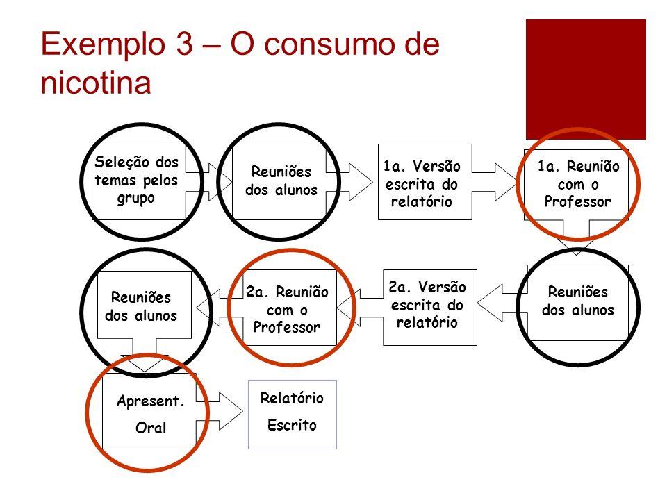 Seleção dos temas pelos grupo Reuniões dos alunos 1a. Versão escrita do relatório 1a. Reunião com o Professor Reuniões dos alunos 2a. Versão escrita d