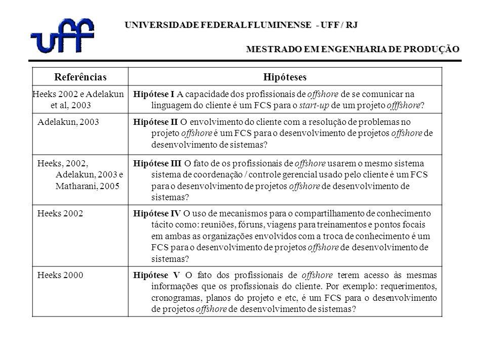 ReferênciasHipóteses Heeks 2002 e Adelakun et al, 2003 Hipótese I A capacidade dos profissionais de offshore de se comunicar na linguagem do cliente é