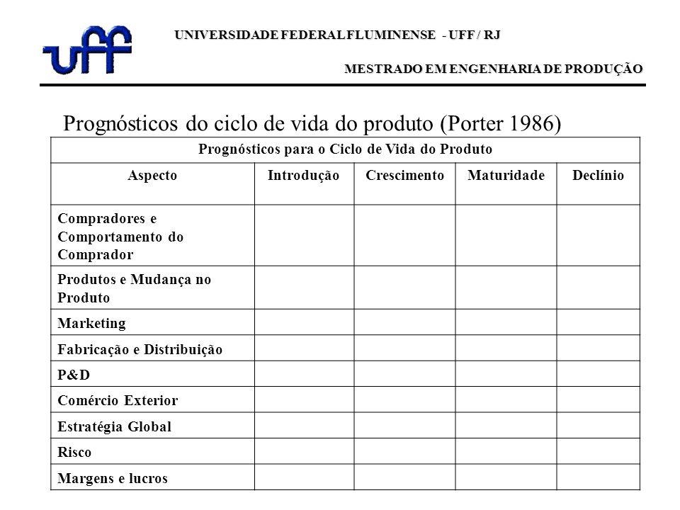 UNIVERSIDADE FEDERAL FLUMINENSE - UFF / RJ MESTRADO EM ENGENHARIA DE PRODUÇÃO Prognósticos do ciclo de vida do produto (Porter 1986) Prognósticos para