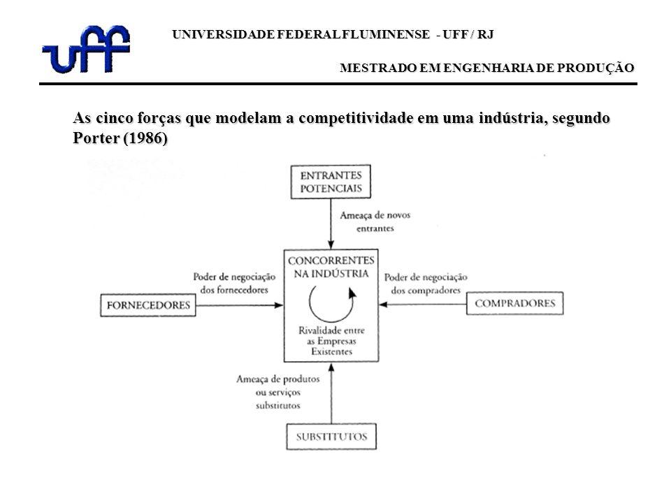 As cinco forças que modelam a competitividade em uma indústria, segundo Porter (1986) UNIVERSIDADE FEDERAL FLUMINENSE - UFF / RJ MESTRADO EM ENGENHARI