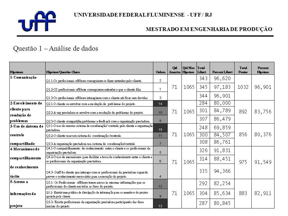 Questão 1 – Análise de dados UNIVERSIDADE FEDERAL FLUMINENSE - UFF / RJ MESTRADO EM ENGENHARIA DE PRODUÇÃO