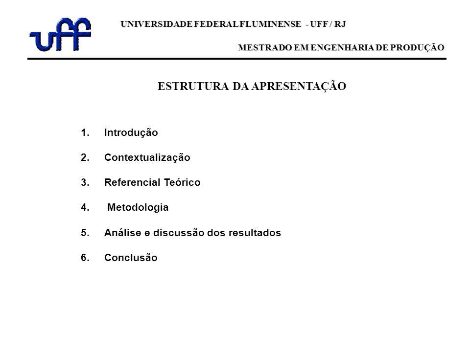 ESTRUTURA DA APRESENTAÇÃO 1.Introdução 2.Contextualização 3.Referencial Teórico 4. Metodologia 5.Análise e discussão dos resultados 6.Conclusão UNIVER