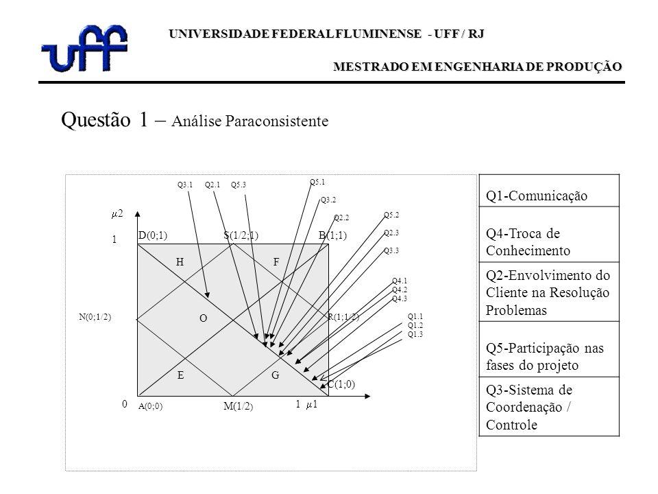 UNIVERSIDADE FEDERAL FLUMINENSE - UFF / RJ MESTRADO EM ENGENHARIA DE PRODUÇÃO D(0;1)B(1;1) R(1;1/2) C(1;0) M(1/2 ) A(0;0) 2 1 S(1/2;1) N(0;1/2) HF G O