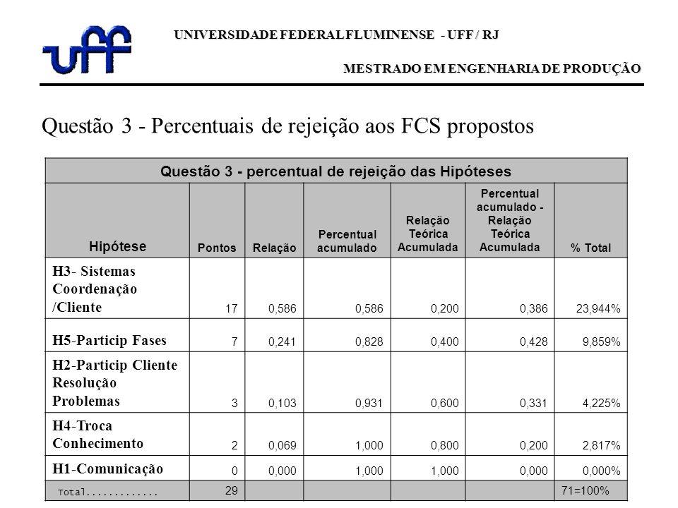 UNIVERSIDADE FEDERAL FLUMINENSE - UFF / RJ MESTRADO EM ENGENHARIA DE PRODUÇÃO Questão 3 - percentual de rejeição das Hipóteses Hipótese PontosRelação