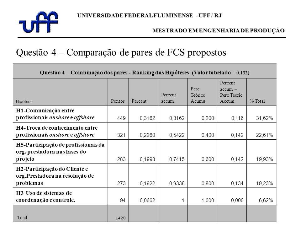 UNIVERSIDADE FEDERAL FLUMINENSE - UFF / RJ MESTRADO EM ENGENHARIA DE PRODUÇÃO Questão 4 – Combinação dos pares - Ranking das Hipóteses (Valor tabelado