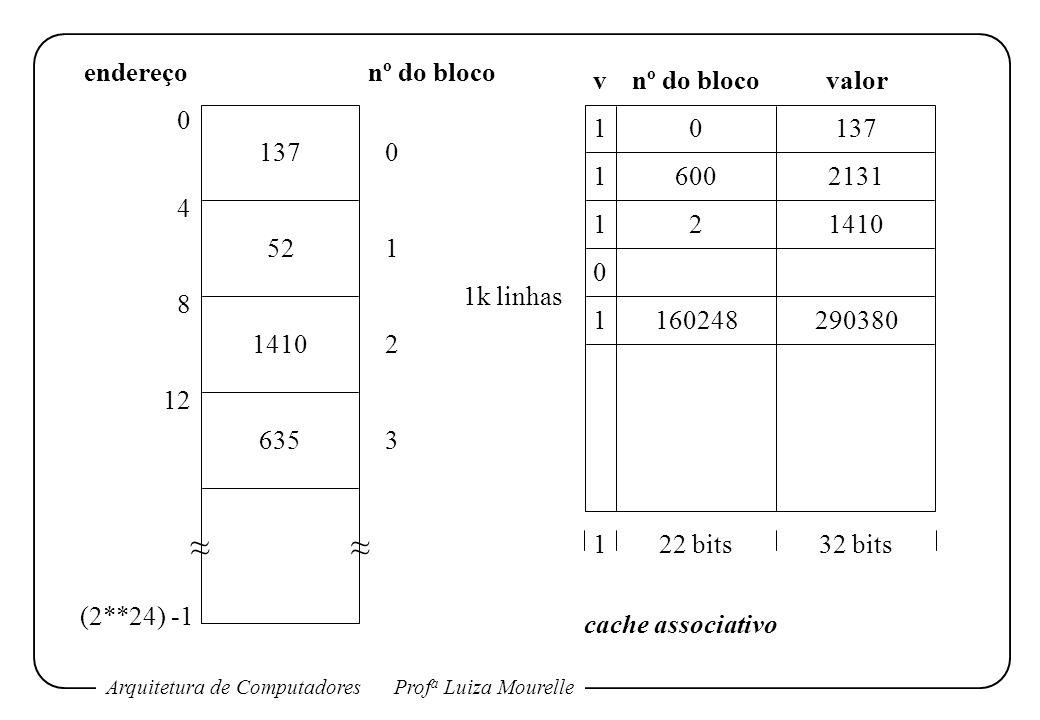 Arquitetura de ComputadoresProf a Luiza Mourelle 1 160248290380 1 1 0 1 0137 6002131 21410 nº do blocovalorv 0 4 8 12 (2**24) -1 endereçonº do bloco 0 1 2 3 122 bits32 bits 1k linhas cache associativo 137 52 1410 635 ~~ ~~