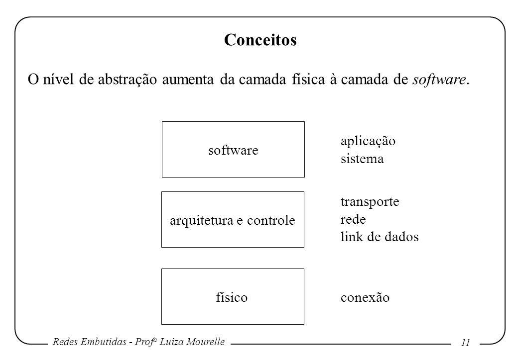 Redes Embutidas - Prof a Luiza Mourelle 11 Conceitos O nível de abstração aumenta da camada física à camada de software. software arquitetura e contro