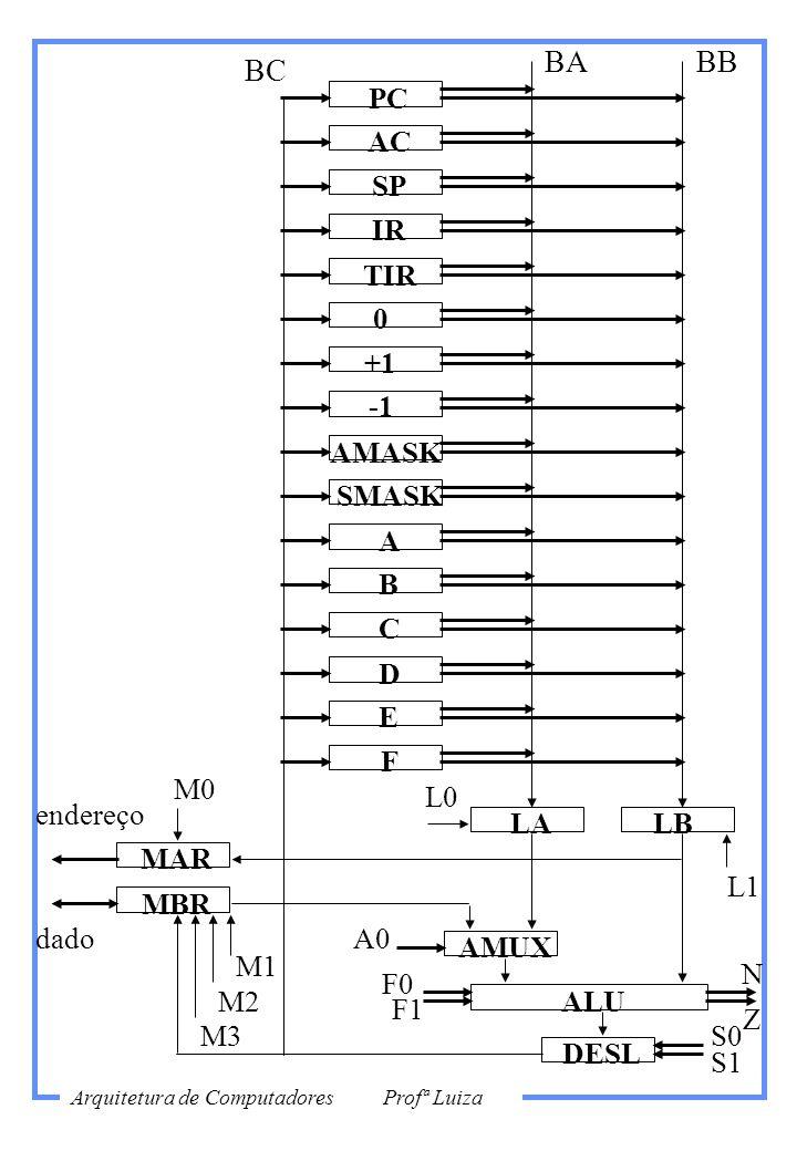 AMASK endereço dado PC AC SP IR TIR 0 +1 SMASK A B C D E F LALB AMUX MAR MBR ALU DESL L1 L0 F0 F1 A0 S0 S1 M1 M2 M3 M0 N Z BABB BC