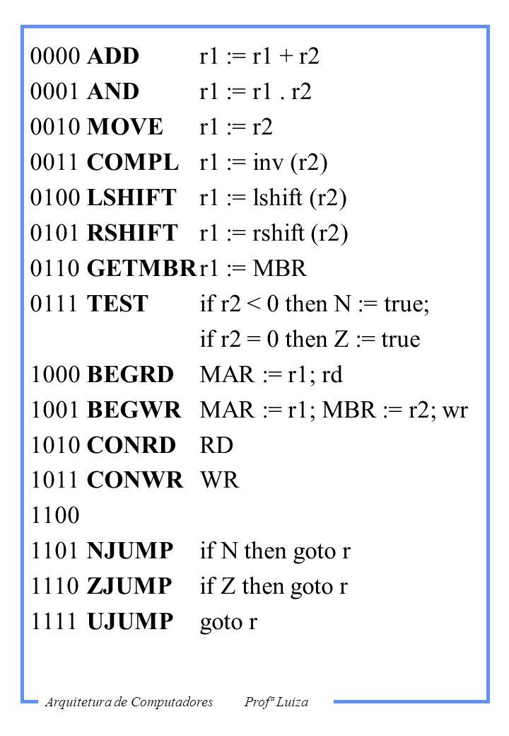 0000ADDr1 := r1 + r2 0001ANDr1 := r1. r2 0010MOVEr1 := r2 0011COMPLr1 := inv (r2) 0100LSHIFTr1 := lshift (r2) 0101RSHIFTr1 := rshift (r2) 0110GETMBRr1