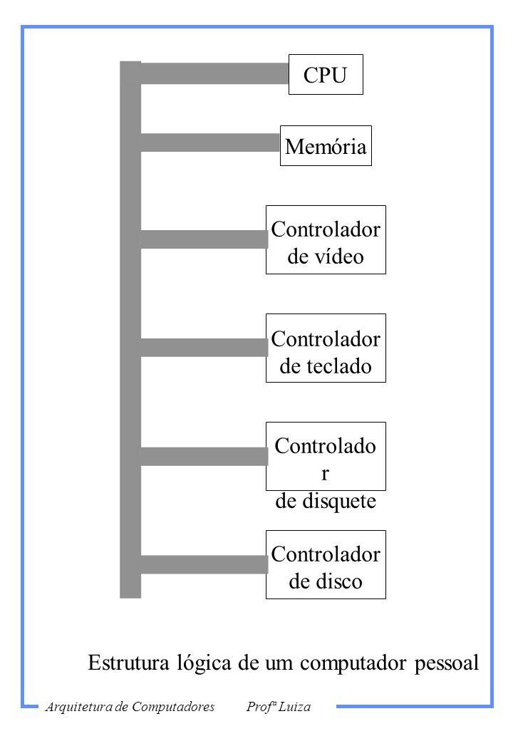 Memória Controlador de vídeo Controlador de teclado Controlado r de disquete Controlador de disco Estrutura lógica de um computador pessoal CPU