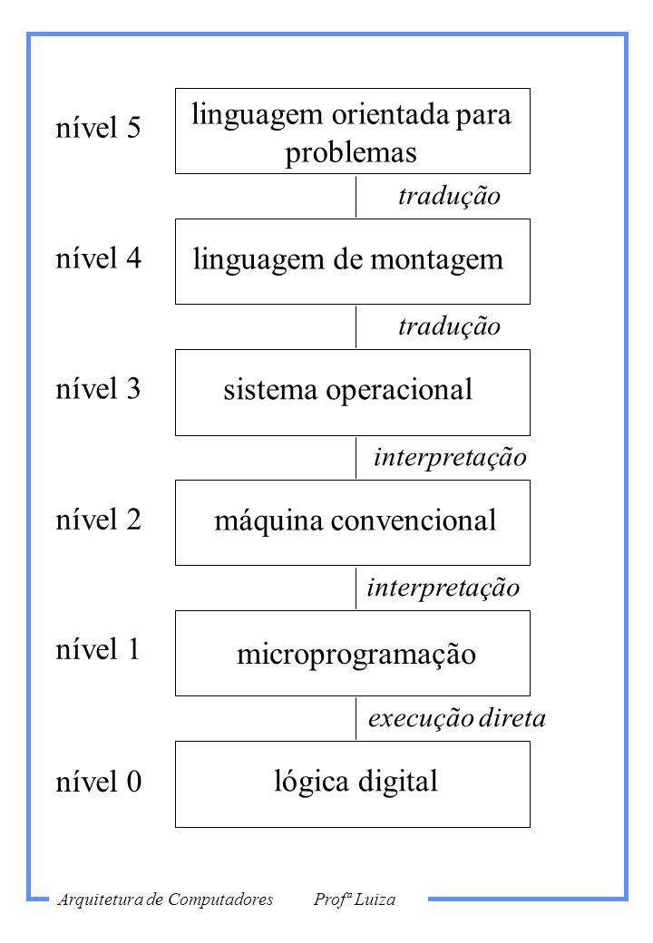 nível 3 microprogramação nível 1 nível 0 sistema operacional nível 2 nível 4 linguagem de montagem nível 5 linguagem orientada para problemas lógica d