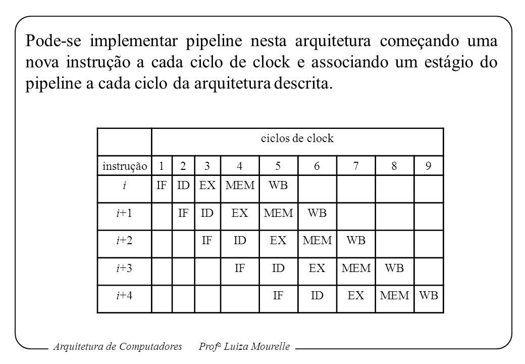 Arquitetura de ComputadoresProf a Luiza Mourelle Pode-se implementar pipeline nesta arquitetura começando uma nova instrução a cada ciclo de clock e a