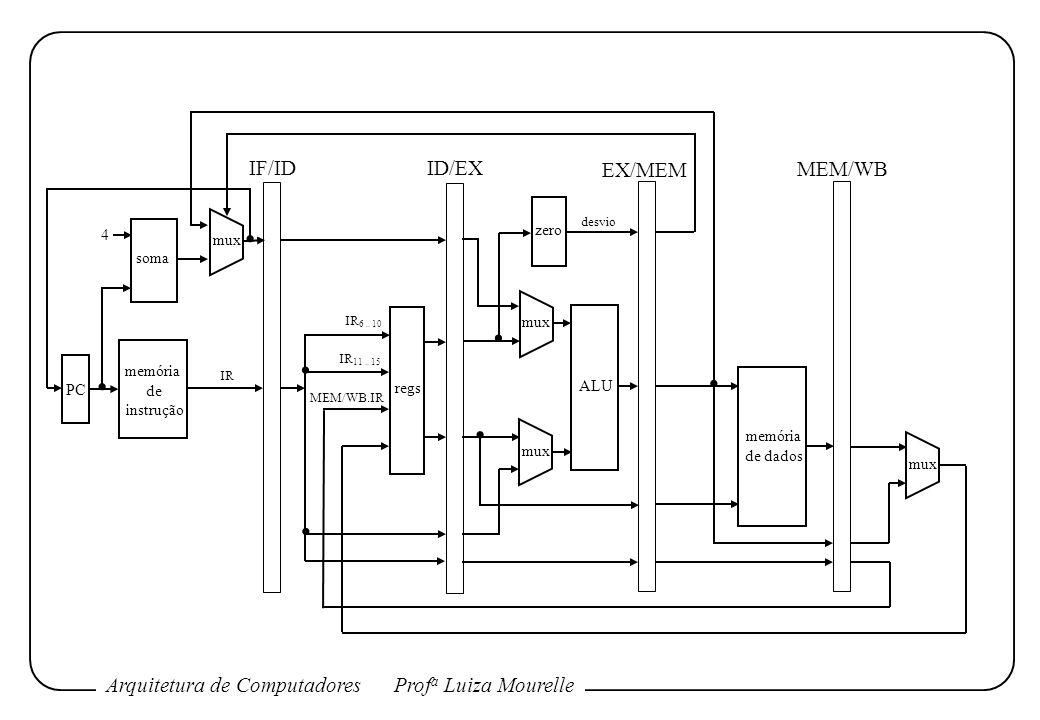 Arquitetura de ComputadoresProf a Luiza Mourelle memória de instrução soma regs ALU memória de dados zero PC mux 4 IF/ID ID/EX EX/MEM MEM/WB IR 6.. 10