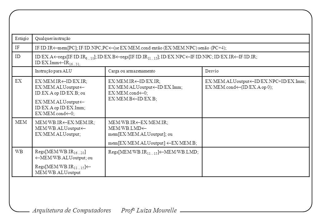 Arquitetura de ComputadoresProf a Luiza Mourelle EstágioQualquer instrução IF IF/ID.IR mem[PC]; IF/ID.NPC,PC (se EX/MEM.cond então (EX/MEM.NPC) senão
