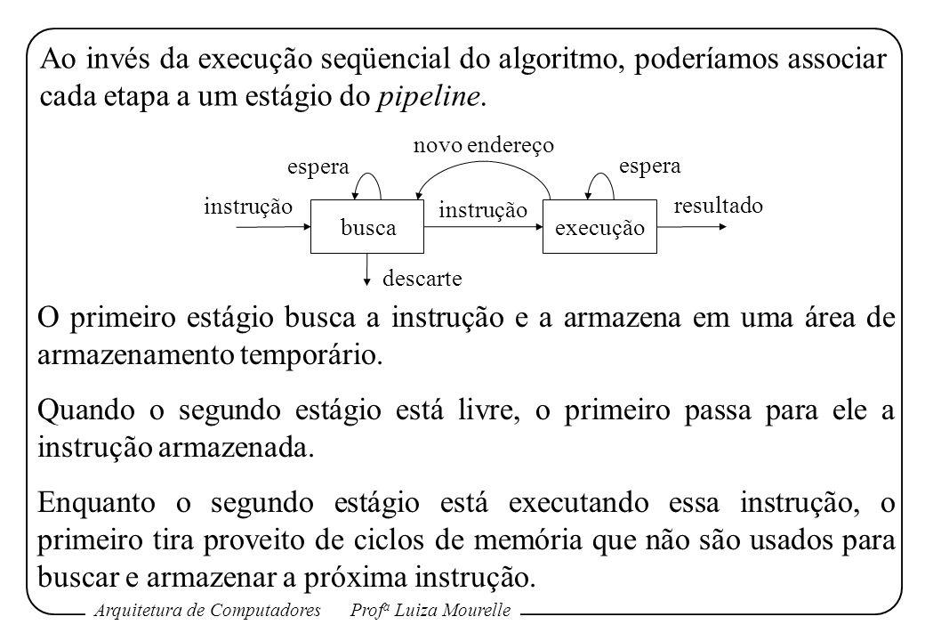 Arquitetura de ComputadoresProf a Luiza Mourelle Ao invés da execução seqüencial do algoritmo, poderíamos associar cada etapa a um estágio do pipeline