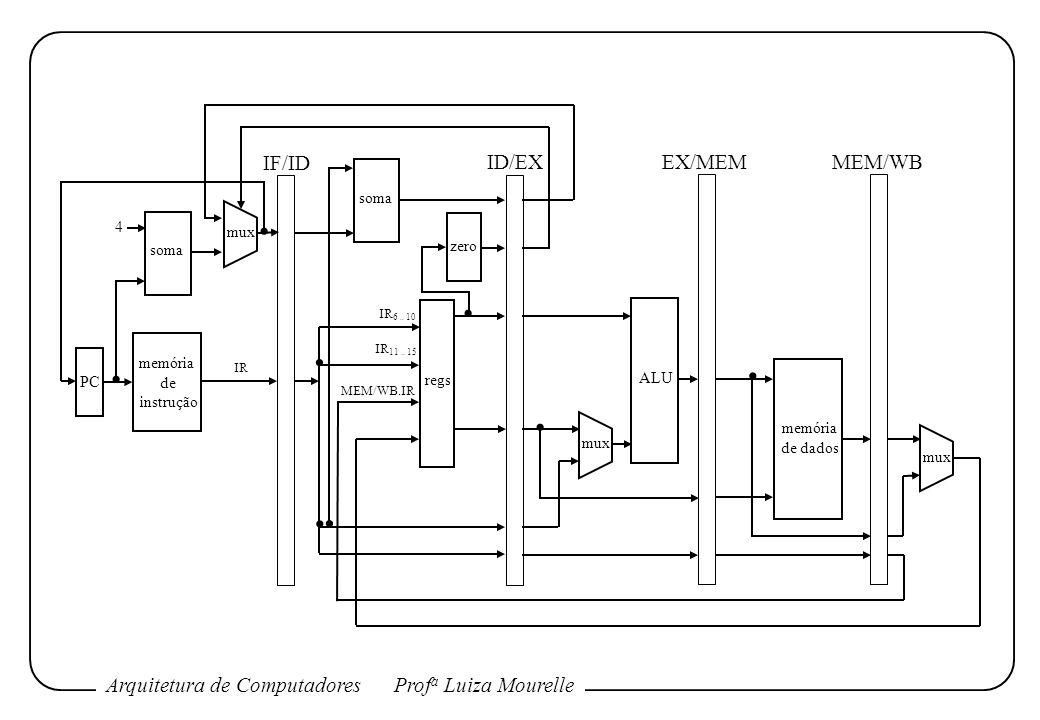 Arquitetura de ComputadoresProf a Luiza Mourelle memória de instrução soma regs ALU memória de dados PC mux 4 IF/ID ID/EX EX/MEM MEM/WB IR 6.. 10 IR 1