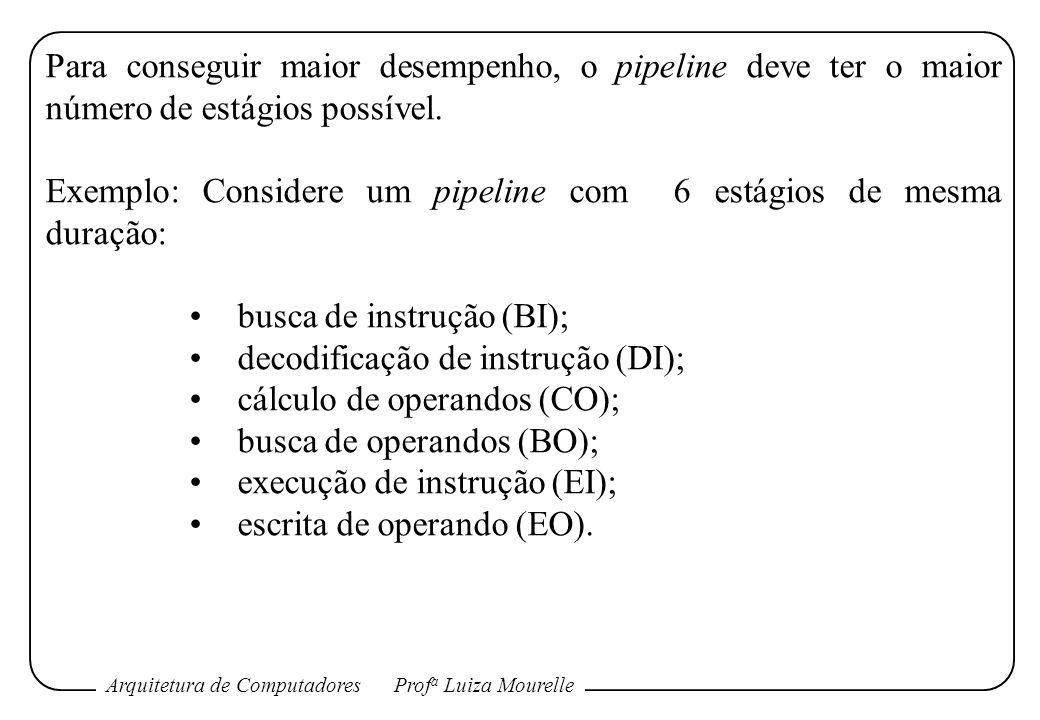 Arquitetura de ComputadoresProf a Luiza Mourelle Para conseguir maior desempenho, o pipeline deve ter o maior número de estágios possível. Exemplo: Co