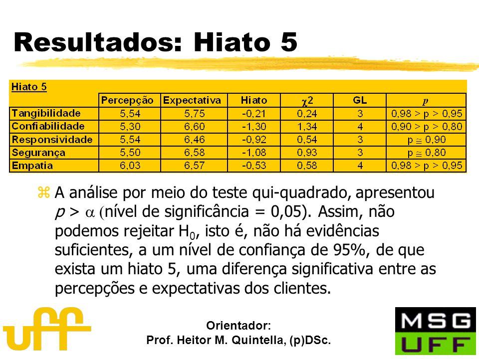Orientador: Prof. Heitor M. Quintella, (p)DSc. Resultados: Hiato 5 A análise por meio do teste qui-quadrado, apresentou p > nível de significância = 0