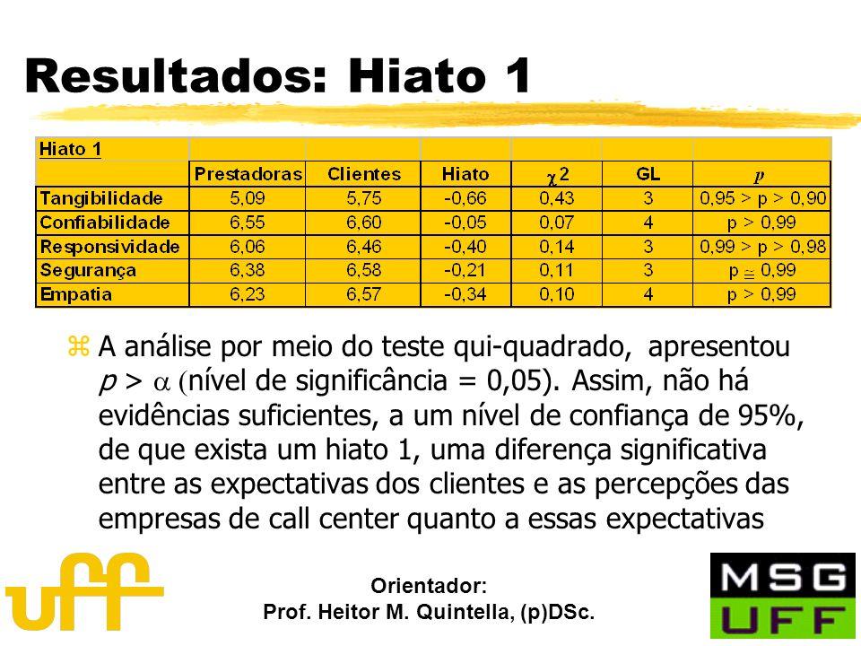 Orientador: Prof. Heitor M. Quintella, (p)DSc. Resultados: Hiato 1 A análise por meio do teste qui-quadrado, apresentou p > nível de significância = 0