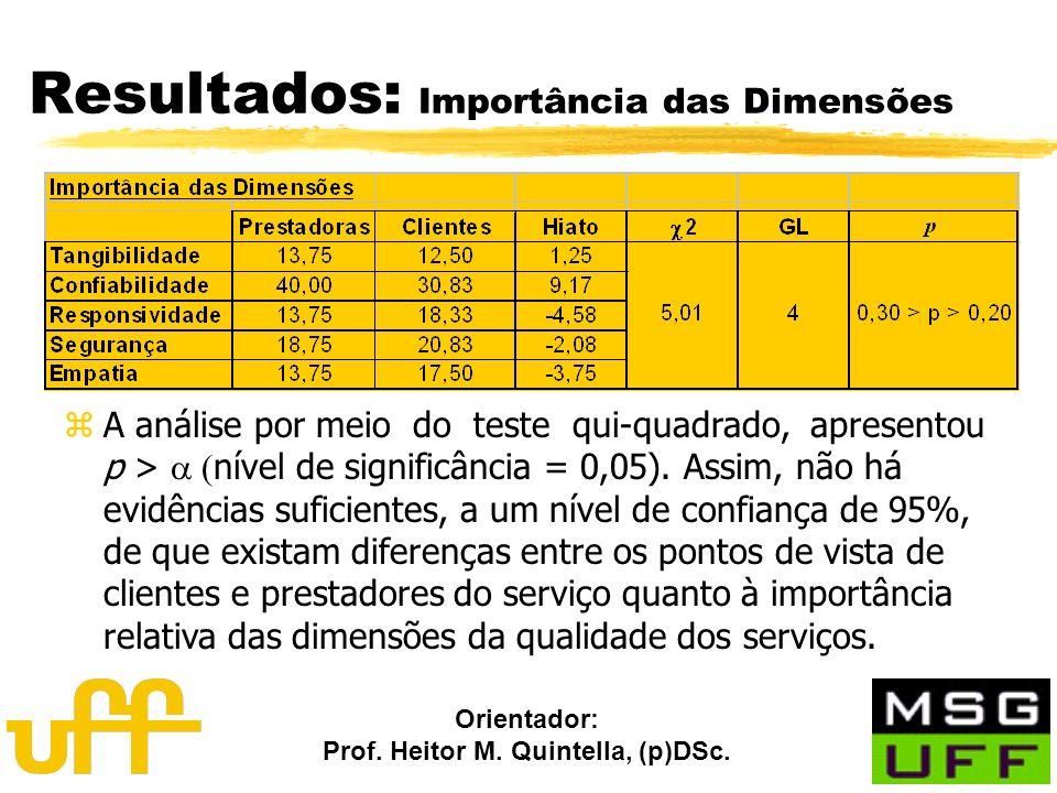 Orientador: Prof. Heitor M. Quintella, (p)DSc. Resultados: Importância das Dimensões A análise por meio do teste qui-quadrado, apresentou p > nível de