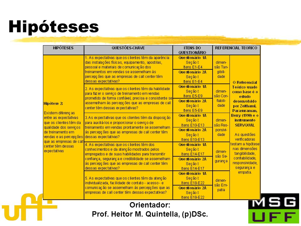 Orientador: Prof. Heitor M. Quintella, (p)DSc. Resultados: Liderança