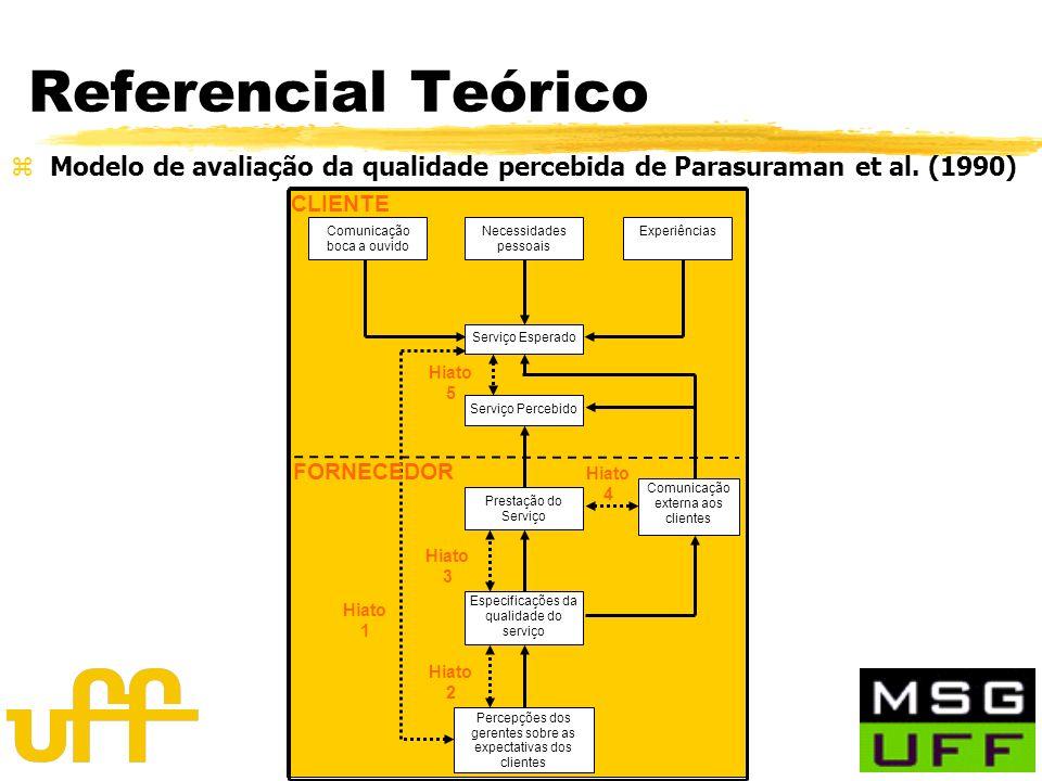 Orientador: Prof. Heitor M. Quintella, (p)DSc. Referencial Teórico zModelo de avaliação da qualidade percebida de Parasuraman et al. (1990) Comunicaçã