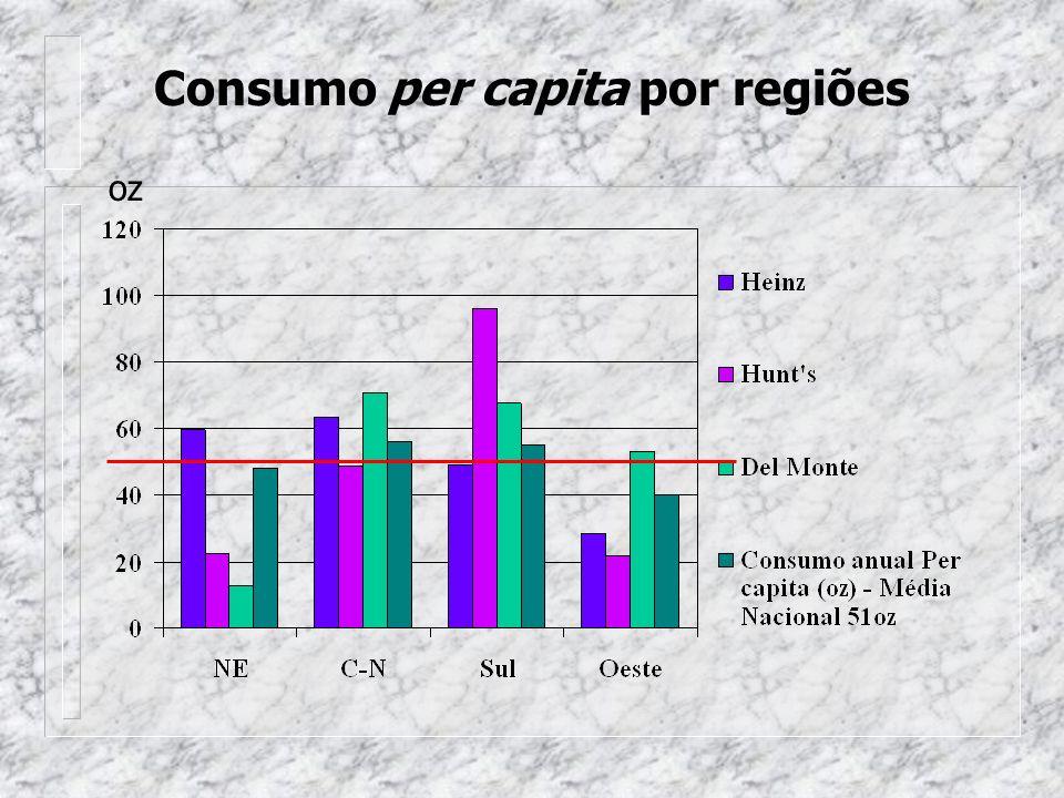 Consumo per capita por regiões oz