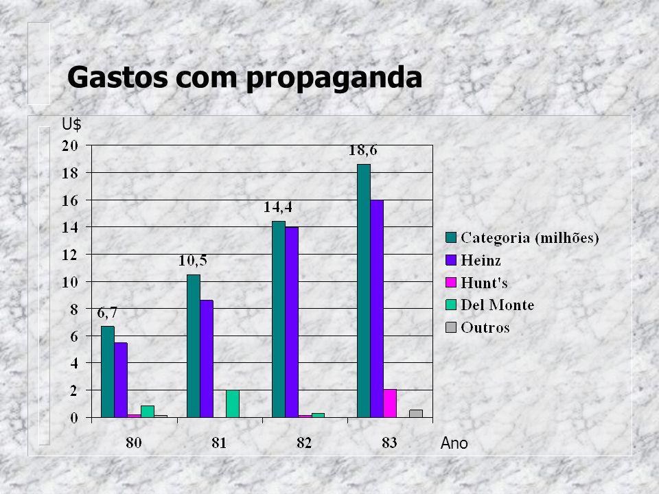 Gastos com propaganda Ano U$