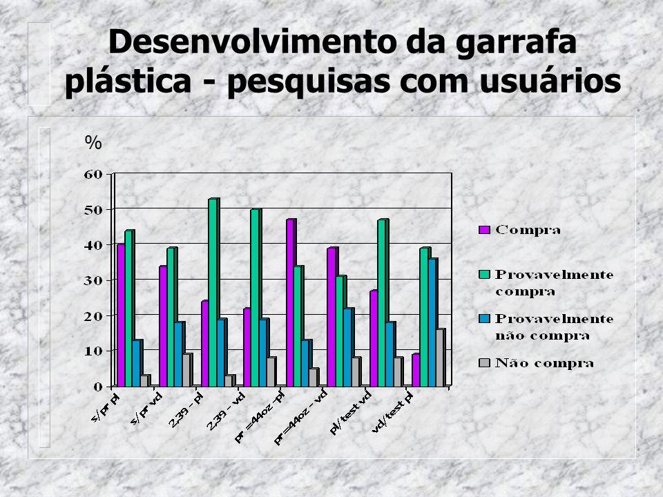 Desenvolvimento da garrafa plástica - pesquisas com usuários %