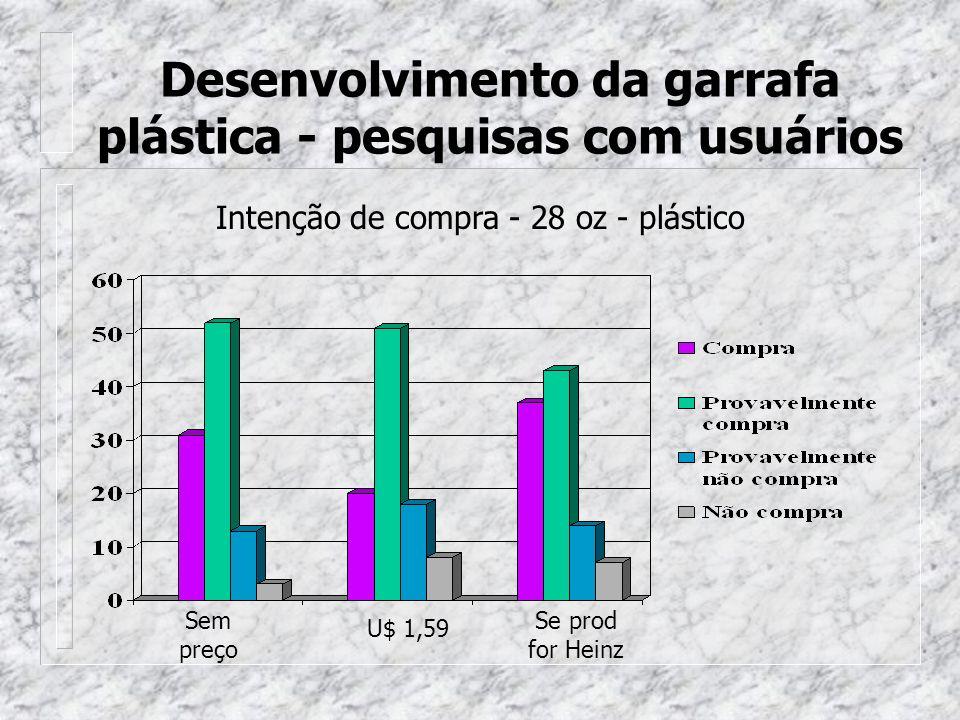 Sem preço U$ 1,59 Se prod for Heinz Intenção de compra - 28 oz - plástico