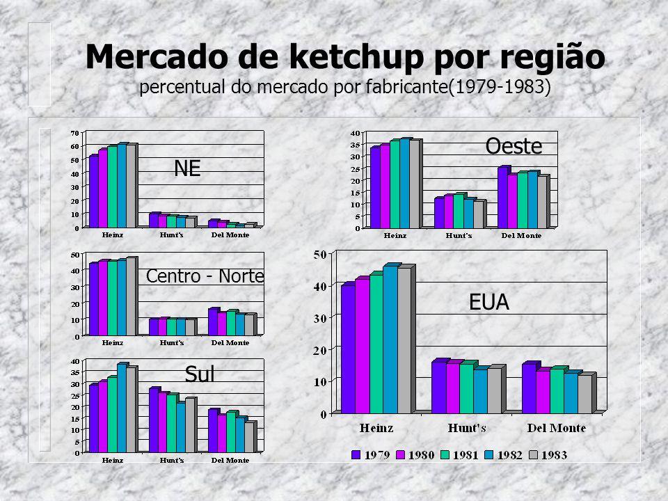 Mercado de ketchup por região percentual do mercado por fabricante(1979-1983) NE Oeste Sul Centro - Norte EUA