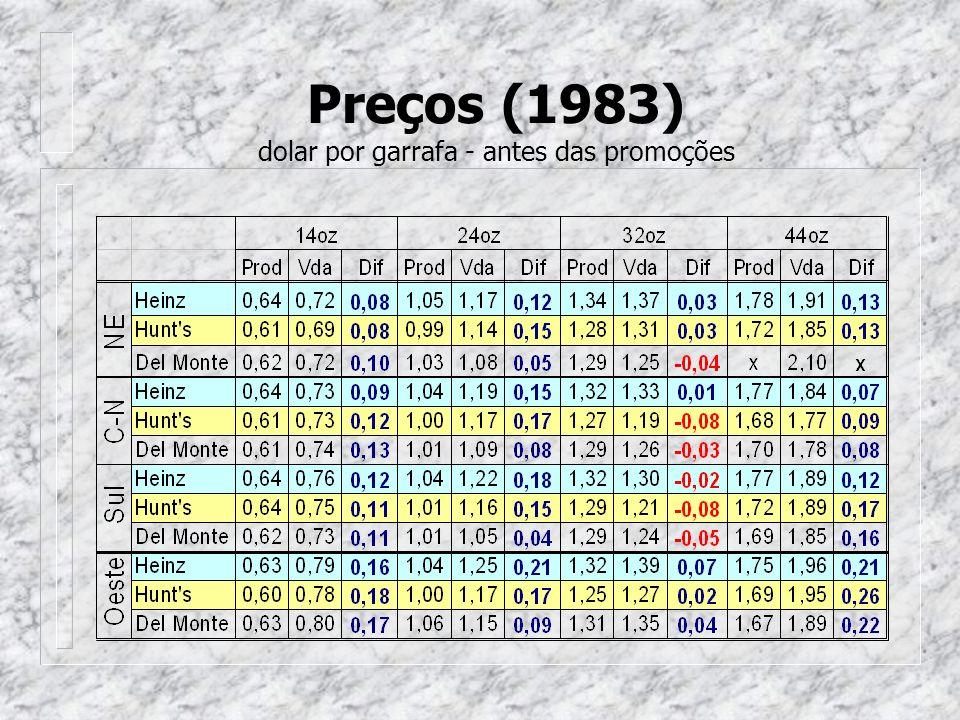 Preços (1983) dolar por garrafa - antes das promoções