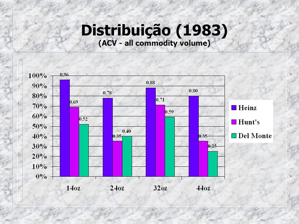 Distribuição (1983) (ACV - all commodity volume)