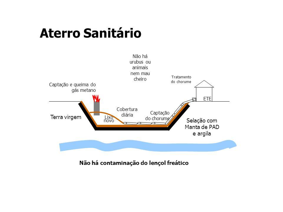Não há contaminação do lençol freático Captação e queima do gás metano Selação com Manta de PAD e argila Lixo novo Cobertura diária ETE Captação do ch