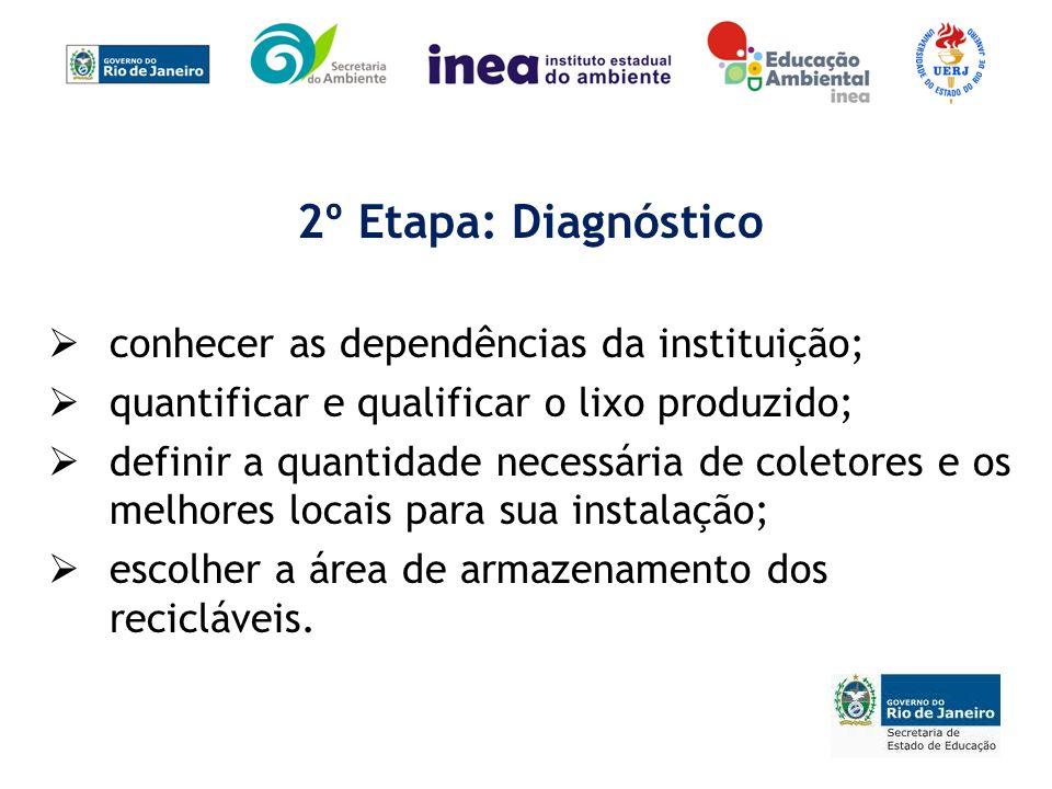 2º Etapa: Diagnóstico conhecer as dependências da instituição; quantificar e qualificar o lixo produzido; definir a quantidade necessária de coletores