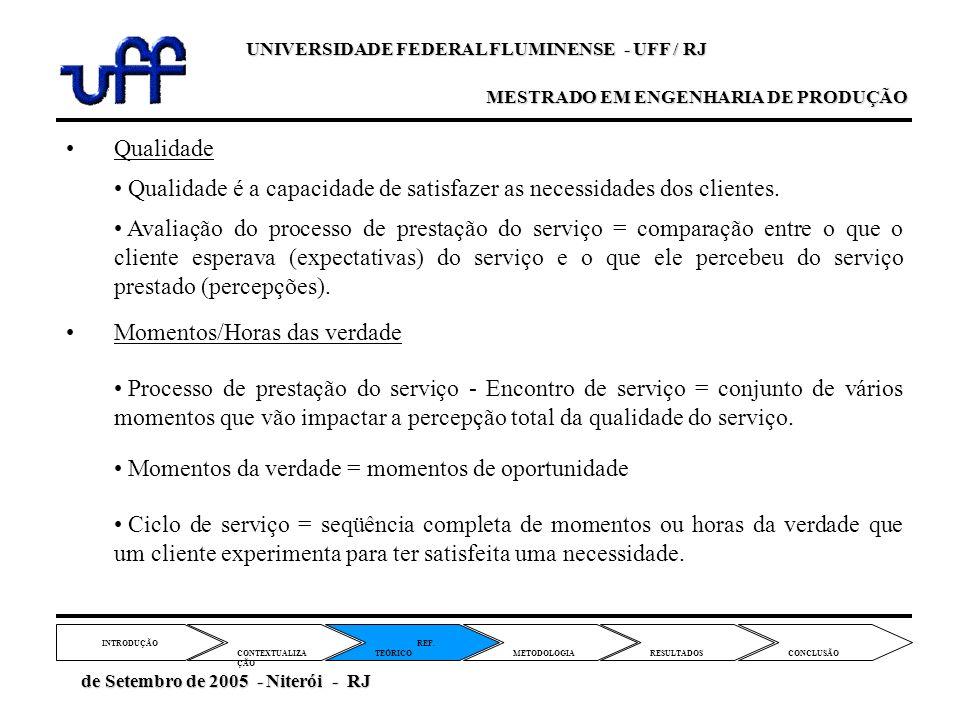 Momentos/Horas das verdade REF. TEÓRICO CONTEXTUALIZA ÇÃO METODOLOGIA INTRODUÇÃO RESULTADOS CONCLUSÃO de Setembro de 2005 - Niterói - RJ de Setembro d