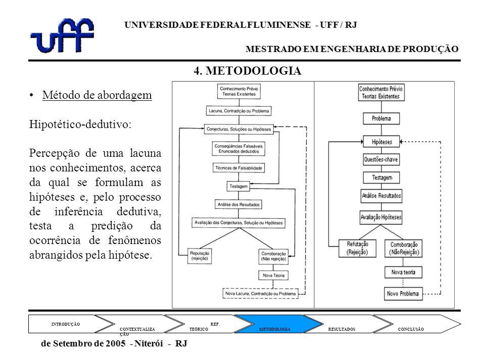 4. METODOLOGIA REF. TEÓRICO CONTEXTUALIZA ÇÃO METODOLOGIA INTRODUÇÃO RESULTADOS CONCLUSÃO de Setembro de 2005 - Niterói - RJ de Setembro de 2005 - Nit