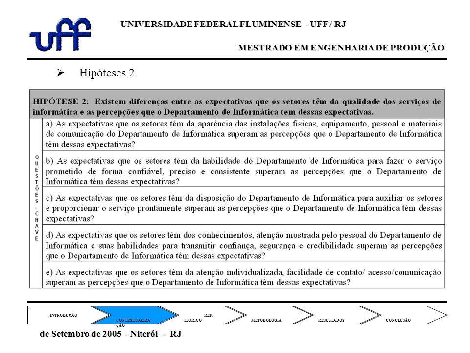 Hipóteses 2 REF. TEÓRICO CONTEXTUALIZA ÇÃO METODOLOGIA INTRODUÇÃO RESULTADOS CONCLUSÃO de Setembro de 2005 - Niterói - RJ de Setembro de 2005 - Niteró