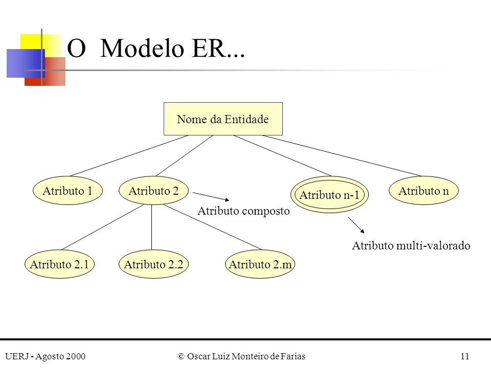 UERJ - Agosto 2000© Oscar Luiz Monteiro de Farias11 O Modelo ER...