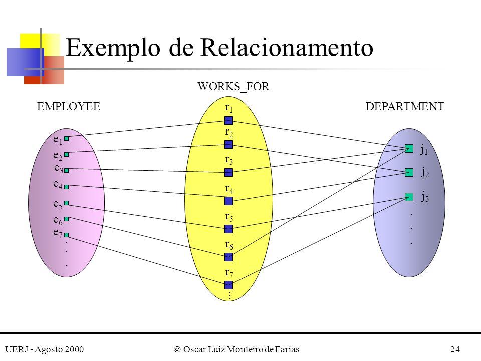 UERJ - Agosto 2000© Oscar Luiz Monteiro de Farias24 Exemplo de Relacionamento............
