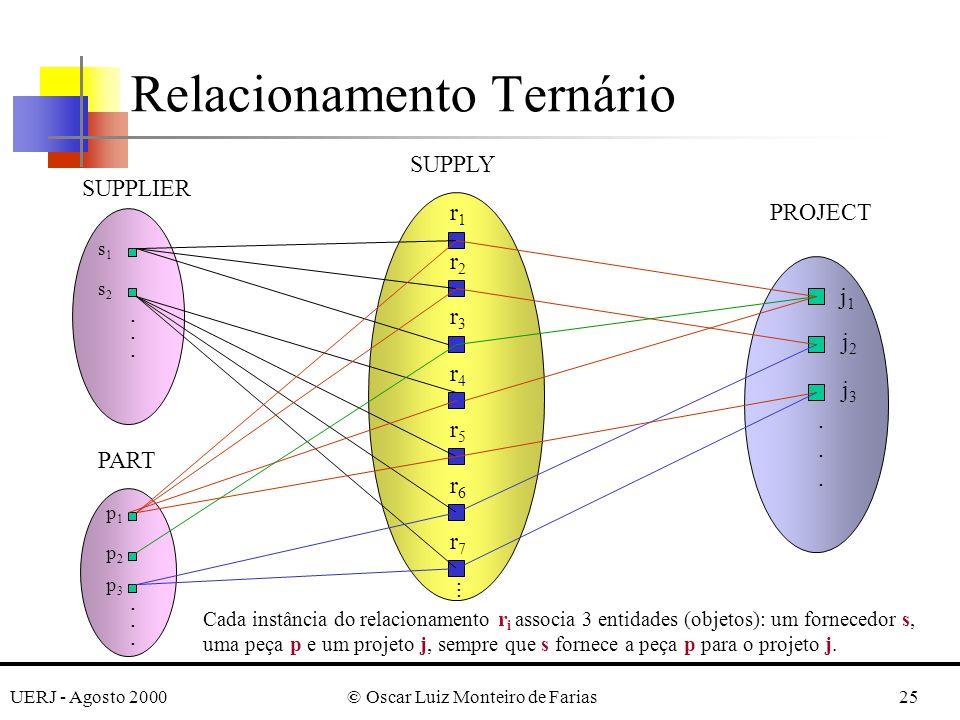 UERJ - Agosto 2000© Oscar Luiz Monteiro de Farias25 Relacionamento Ternário............