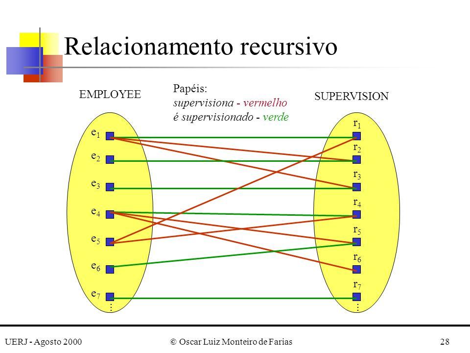 UERJ - Agosto 2000© Oscar Luiz Monteiro de Farias28 Relacionamento recursivo r1r1 r2r2 r3r3 r4r4 r5r5 r6r6 r7r7......