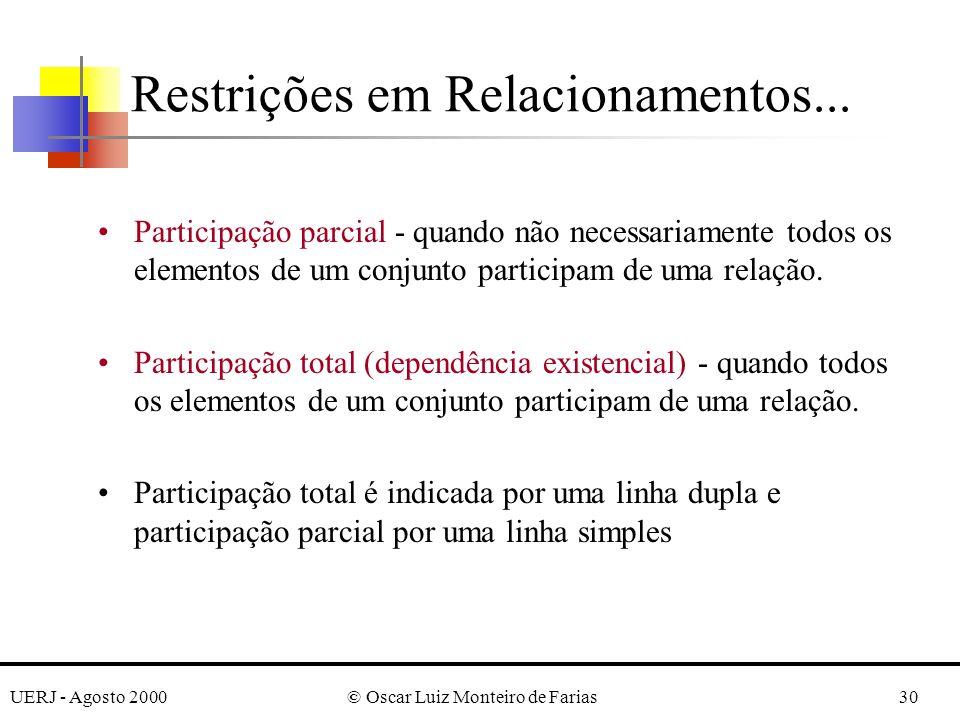 UERJ - Agosto 2000© Oscar Luiz Monteiro de Farias30 Participação parcial - quando não necessariamente todos os elementos de um conjunto participam de uma relação.