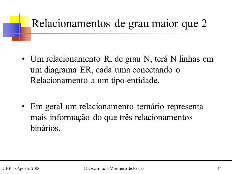 UERJ - Agosto 2000© Oscar Luiz Monteiro de Farias41 Relacionamentos de grau maior que 2 Um relacionamento R, de grau N, terá N linhas em um diagrama ER, cada uma conectando o Relacionamento a um tipo-entidade.