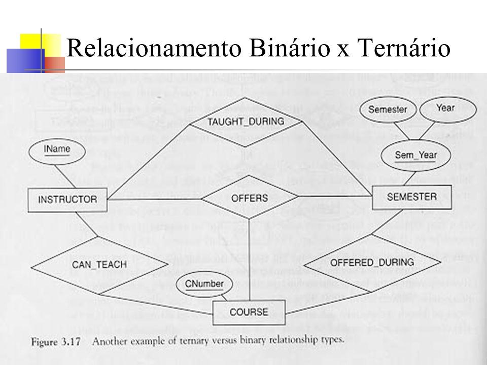 UERJ - Agosto 2000© Oscar Luiz Monteiro de Farias43 Relacionamento Binário x Ternário