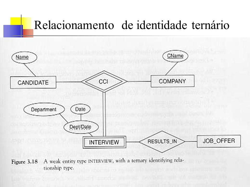 UERJ - Agosto 2000© Oscar Luiz Monteiro de Farias44 Relacionamento de identidade ternário