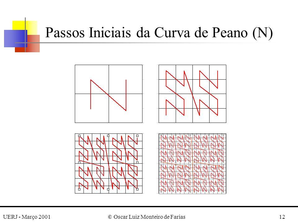 UERJ - Março 2001© Oscar Luiz Monteiro de Farias12 Passos Iniciais da Curva de Peano (N)
