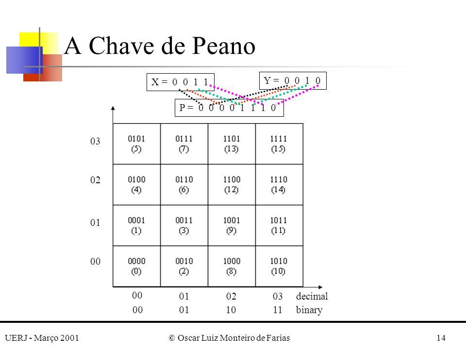 UERJ - Março 2001© Oscar Luiz Monteiro de Farias14 A Chave de Peano 00 010203 00011011 decimal binary 00 01 02 03 X = 0 0 1 1 Y = 0 0 1 0 P = 0 0 0 0 1 1 1 0