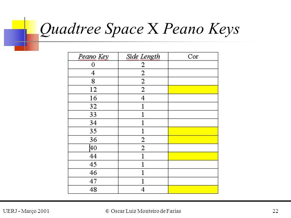 UERJ - Março 2001© Oscar Luiz Monteiro de Farias22 Quadtree Space X Peano Keys