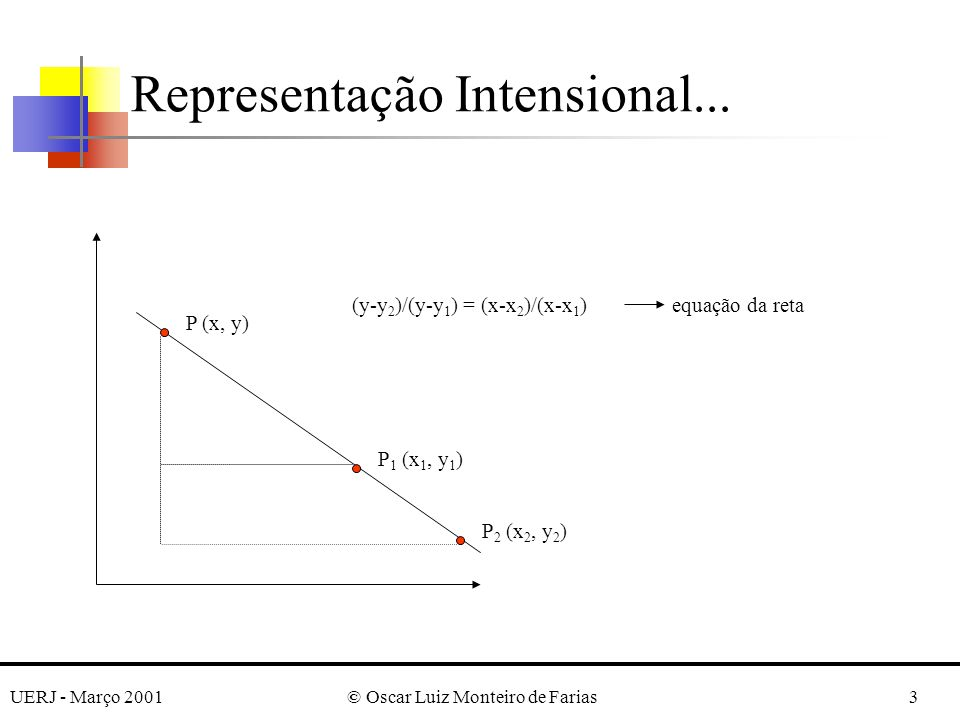 UERJ - Março 2001© Oscar Luiz Monteiro de Farias3 Representação Intensional...